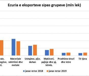 Tabelat/ Eksportet në rënie, ndikim dhe kriza politike